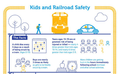 Learn the Facts About Kids and Railroad Safety